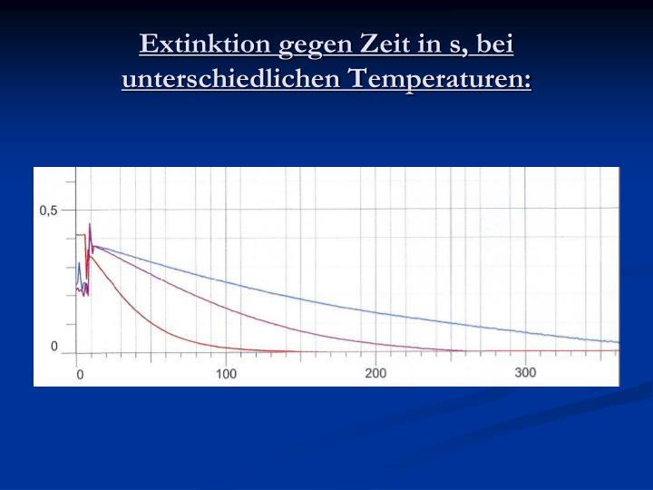 Extinktion gegen Zeit in s, bei unterschiedlichen Temperaturen: