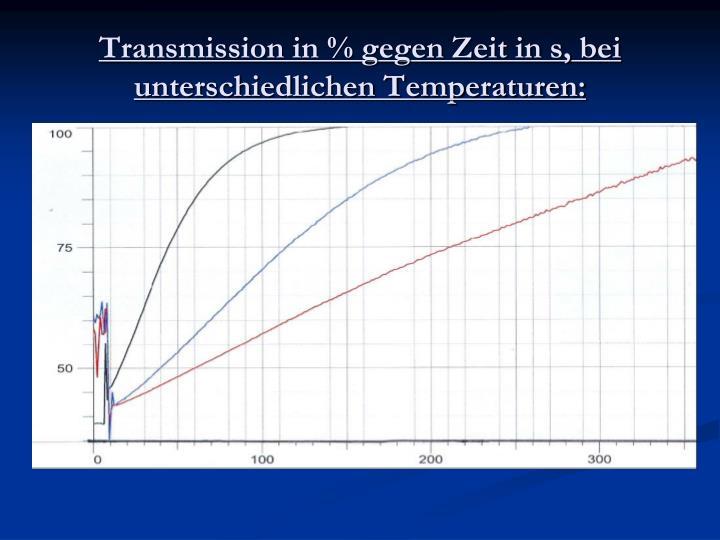 Transmission in % gegen Zeit in s, bei unterschiedlichen Temperaturen: