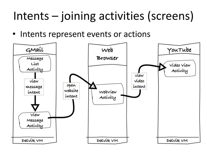 Intents – joining activities (screens)