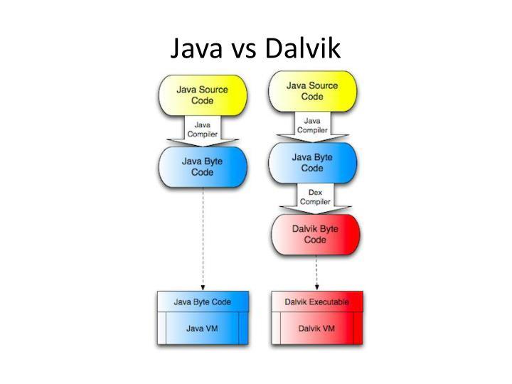 Java vs Dalvik