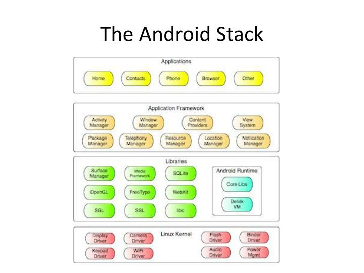 The Android Stack