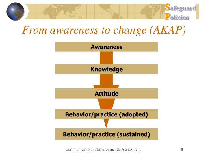 From awareness to change (AKAP)