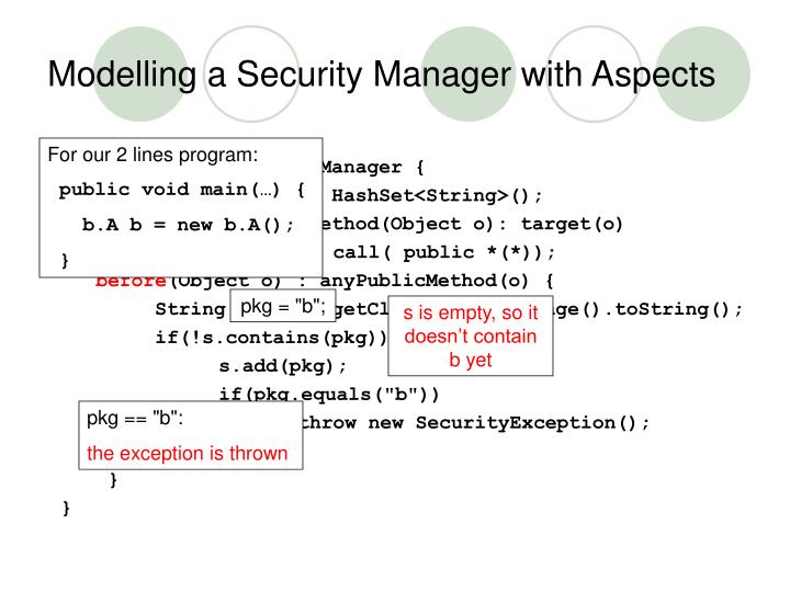 Modelling a Security Manager with Aspects