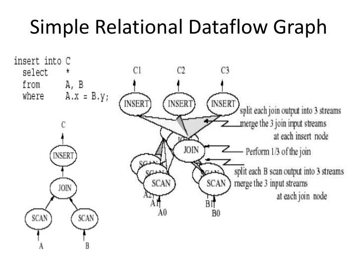 Simple Relational Dataflow Graph
