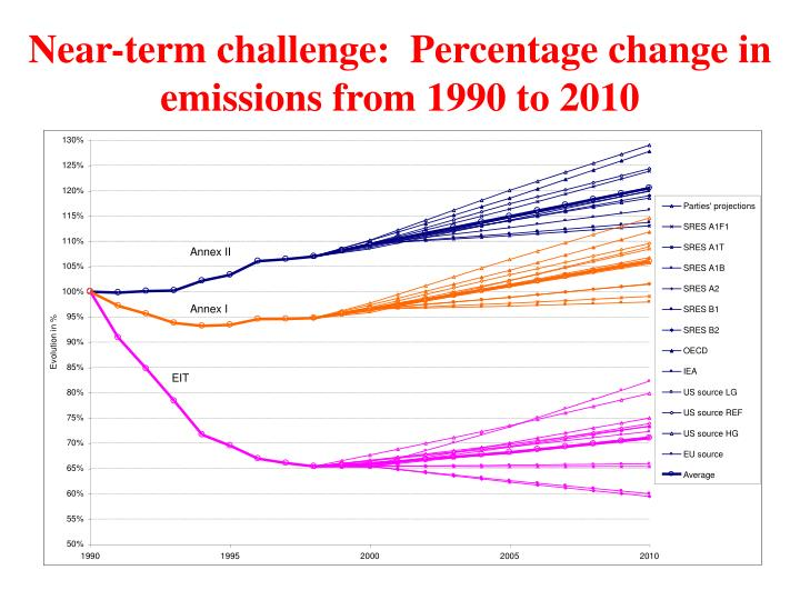 Near-term challenge:  Percentage change in emissions from 1990 to 2010