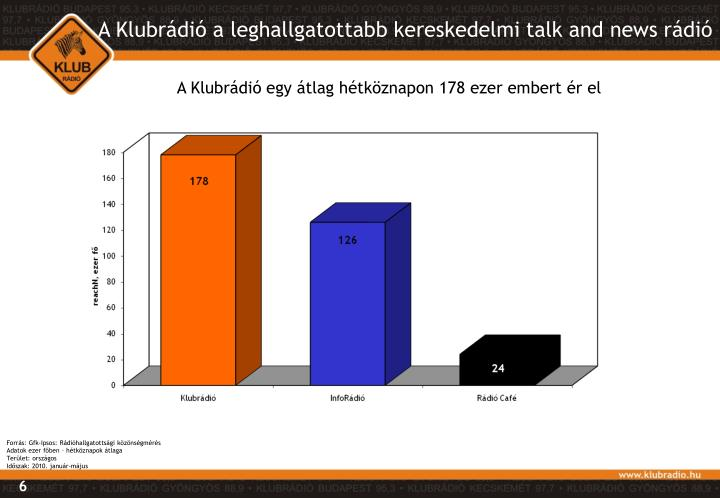 A Klubrádió a leghallgatottabb kereskedelmi talk and news rádió