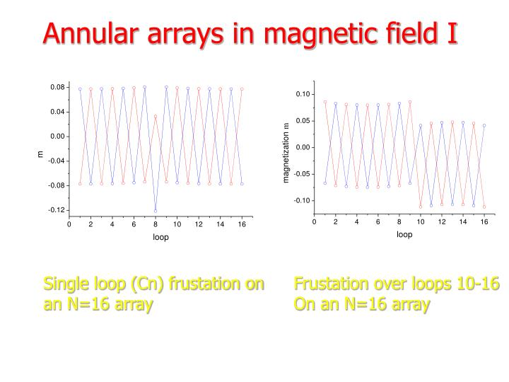 Annular arrays in magnetic field I