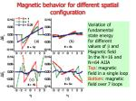 magnetic behavior for different spatial configuration