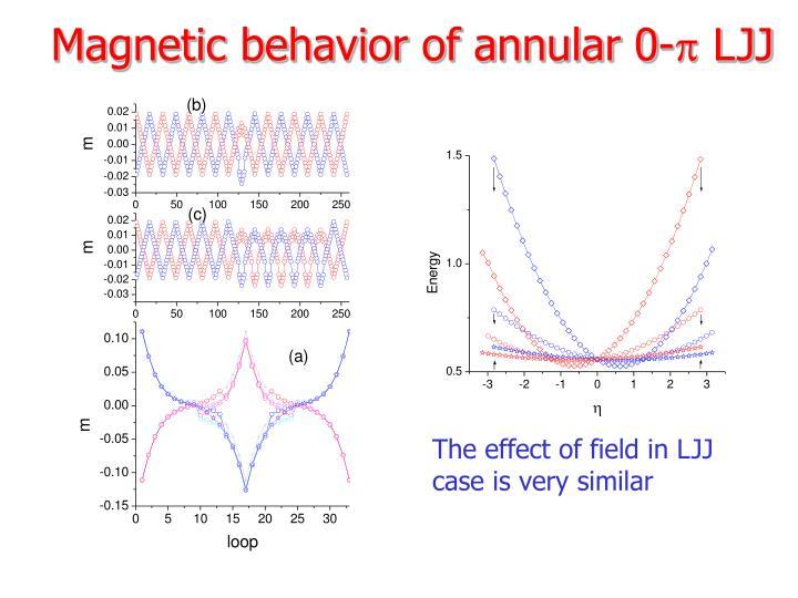 Magnetic behavior of annular 0-