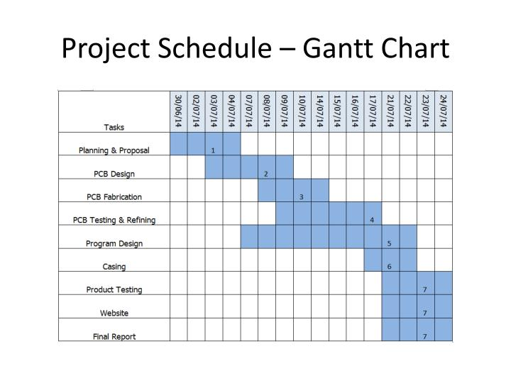 Project Schedule – Gantt Chart