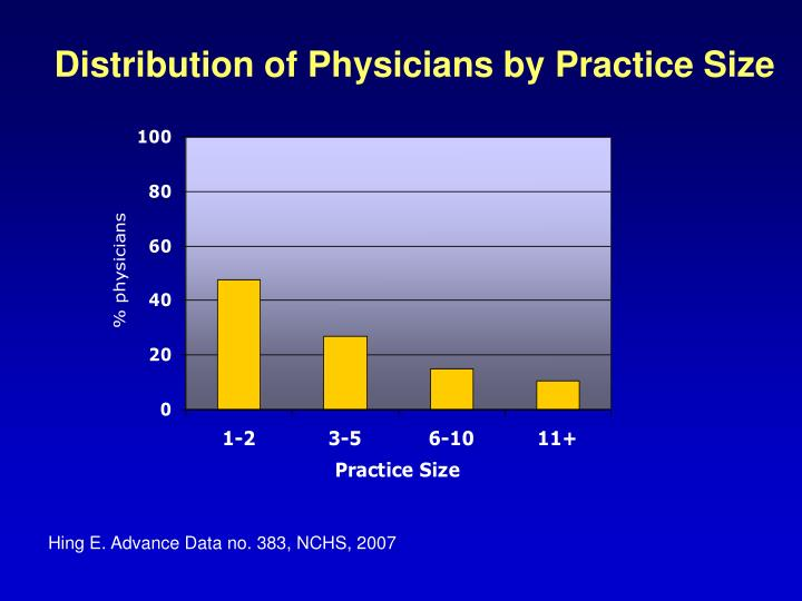 Distribution of Physicians by Practice Size