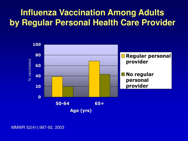 Influenza Vaccination Among Adults        by Regular Personal Health Care Provider