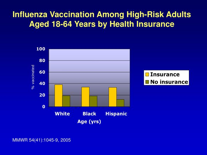 Influenza Vaccination Among High-Risk Adults Aged 18-64 Years by Health Insurance