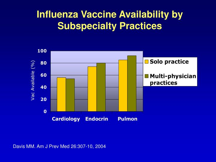 Influenza Vaccine Availability by Subspecialty Practices