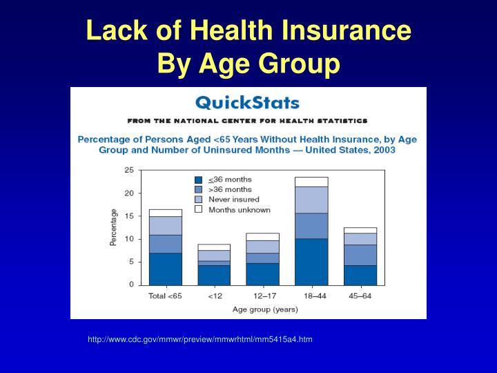 Lack of Health Insurance
