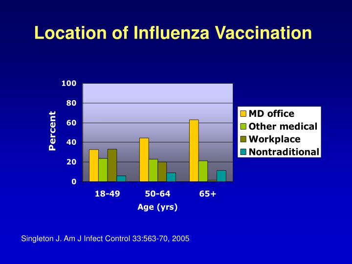 Location of Influenza Vaccination