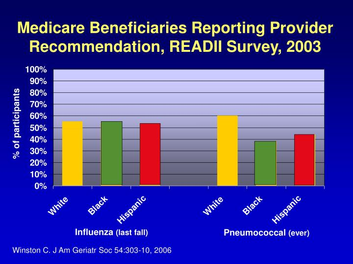 Medicare Beneficiaries Reporting Provider Recommendation, READII Survey, 2003