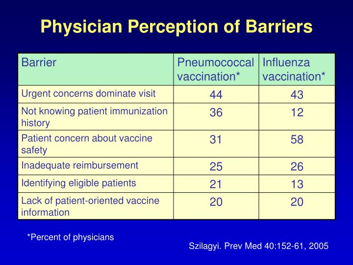 Physician Perception of Barriers