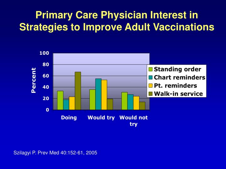 Primary Care Physician Interest in  Strategies to Improve Adult Vaccinations