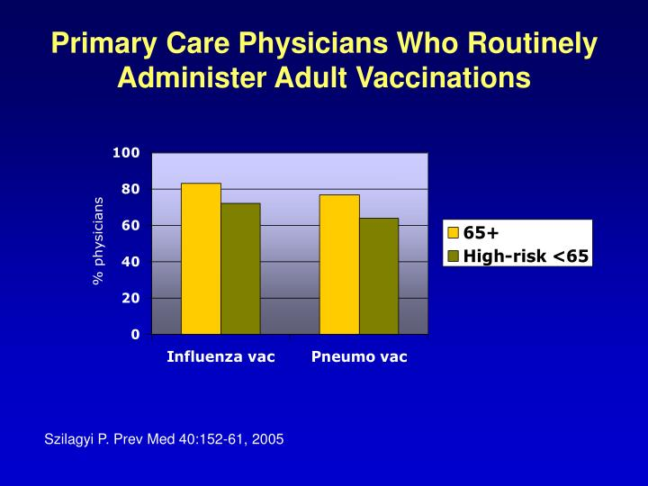 Primary Care Physicians Who Routinely Administer Adult Vaccinations