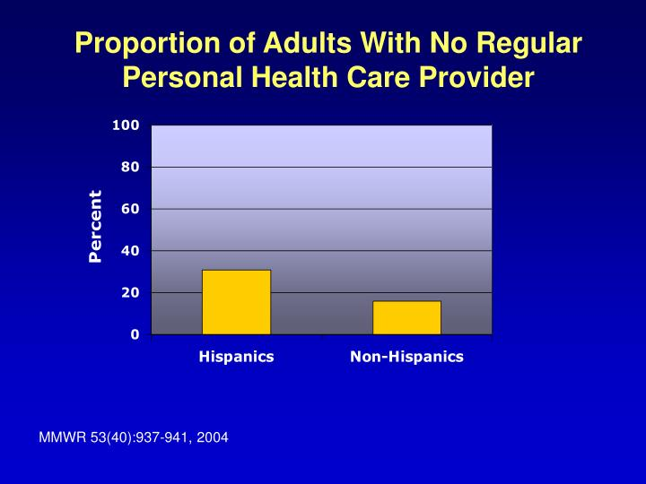 Proportion of Adults With No Regular Personal Health Care Provider
