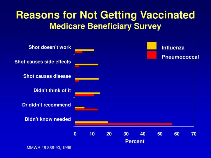 Reasons for not getting vaccinated medicare beneficiary survey
