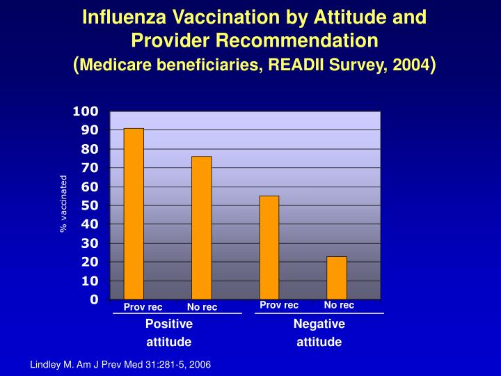 Influenza Vaccination by Attitude and Provider Recommendation