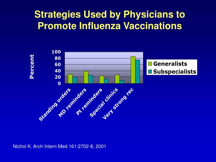 Strategies Used by Physicians to Promote Influenza Vaccinations