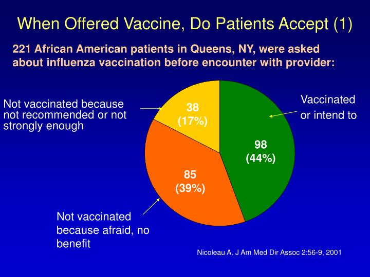When Offered Vaccine, Do Patients Accept (1)