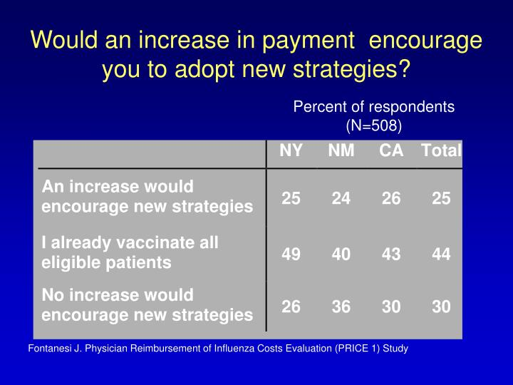 Would an increase in payment  encourage you to adopt new strategies?
