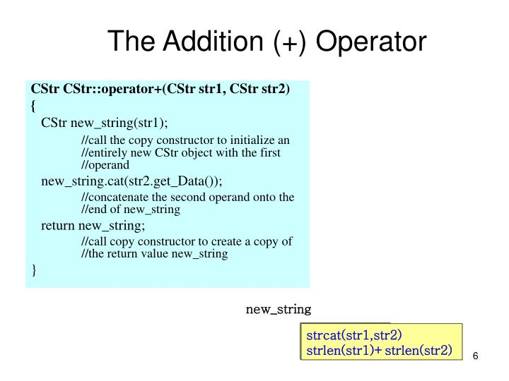 The Addition (+) Operator