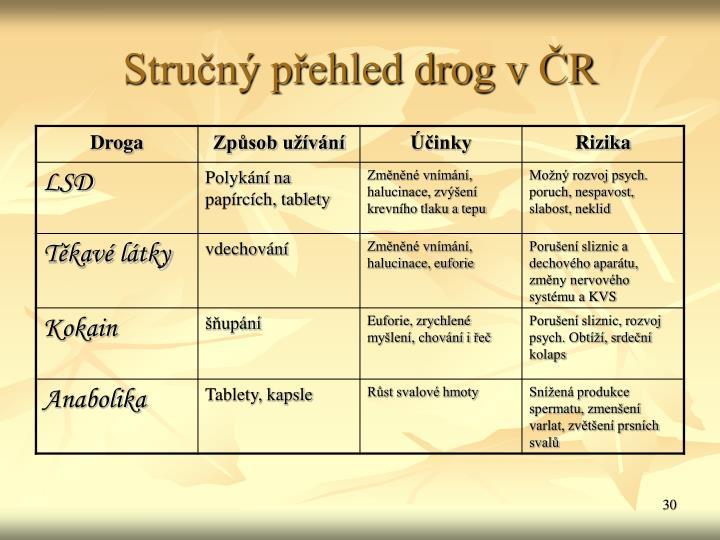 Strun pehled drog v R