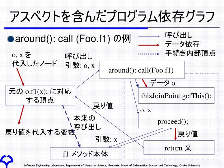 アスペクトを含んだプログラム依存グラフ