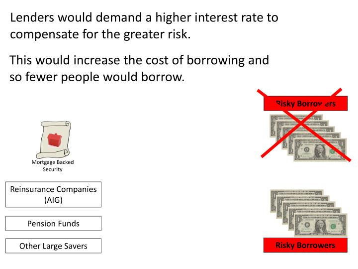 Lenders would demand a higher interest rate to compensate for the greater risk.