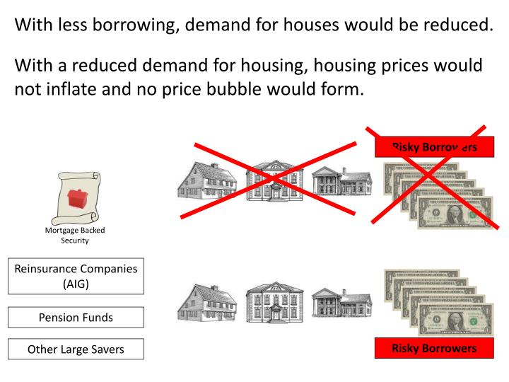 With less borrowing, demand for houses would be reduced.