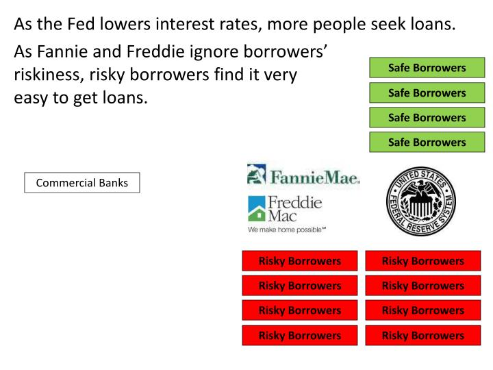 As the Fed lowers interest rates, more people seek loans.