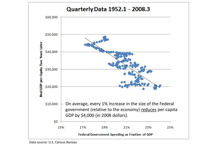 On average, every 1% increase in the size of the Federal government (relative to the economy)