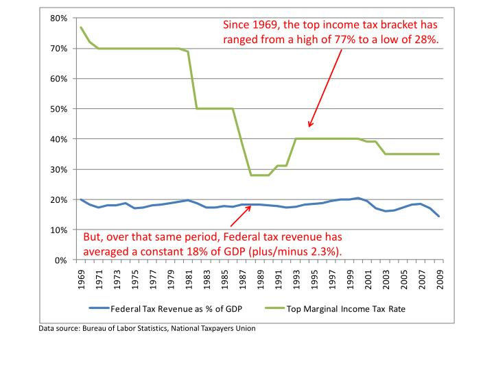 Since 1969, the top income tax bracket has ranged from a high of 77% to a low of 28%.