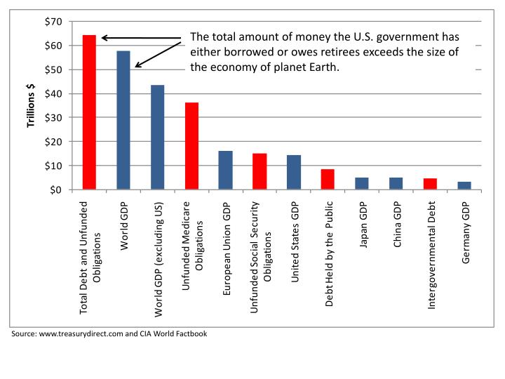 The total amount of money the U.S. government has either borrowed or owes retirees exceeds the size of the economy of planet Earth.