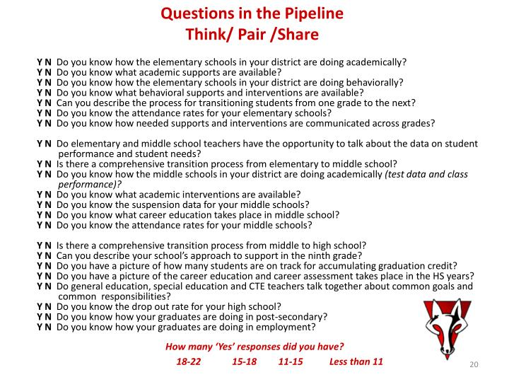 Questions in the Pipeline