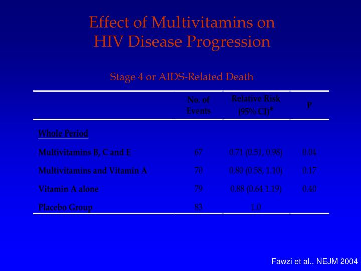 Effect of Multivitamins on