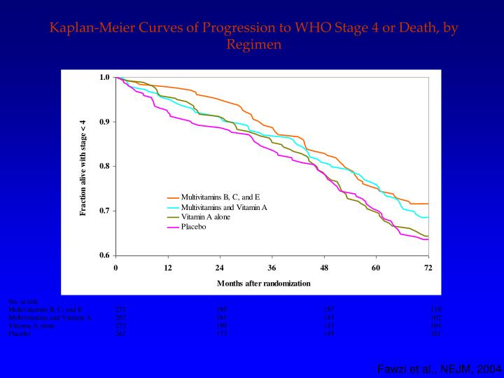 Kaplan-Meier Curves of Progression to WHO Stage 4 or Death, by Regimen