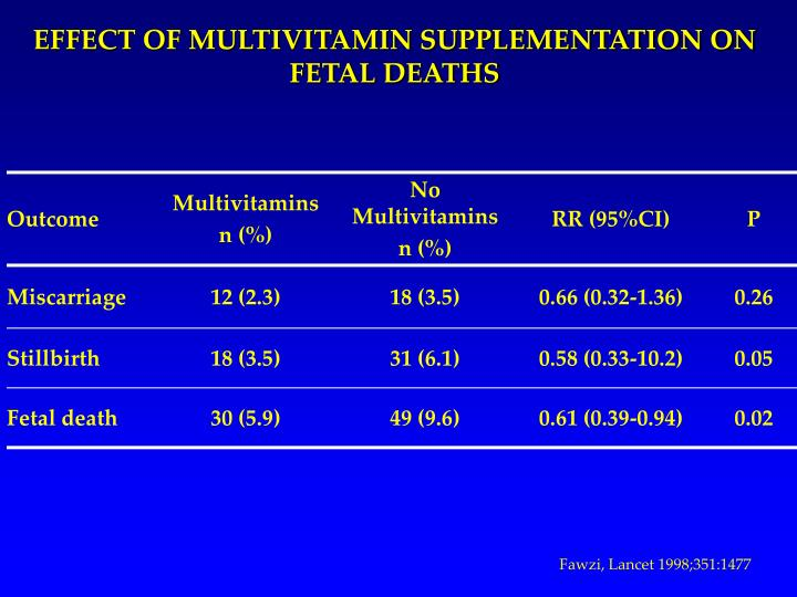 EFFECT OF MULTIVITAMIN SUPPLEMENTATION ON FETAL DEATHS