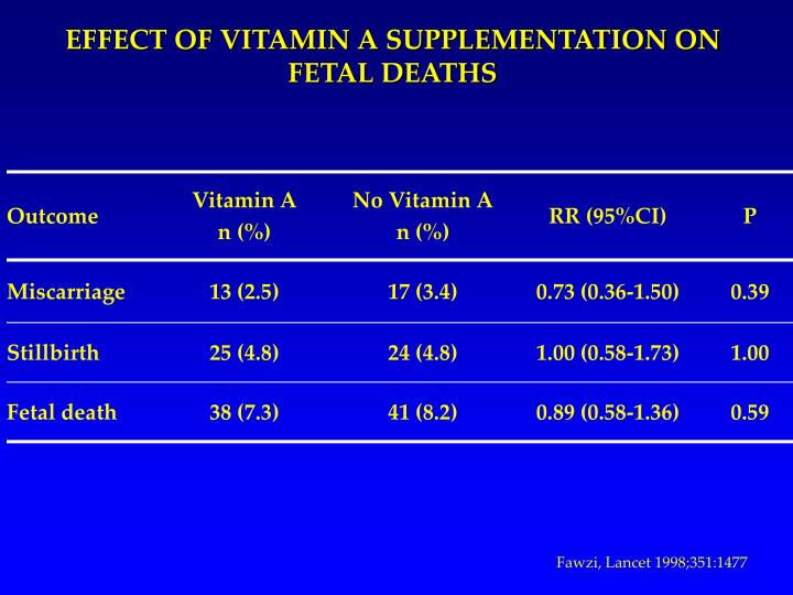 EFFECT OF VITAMIN A SUPPLEMENTATION ON FETAL DEATHS