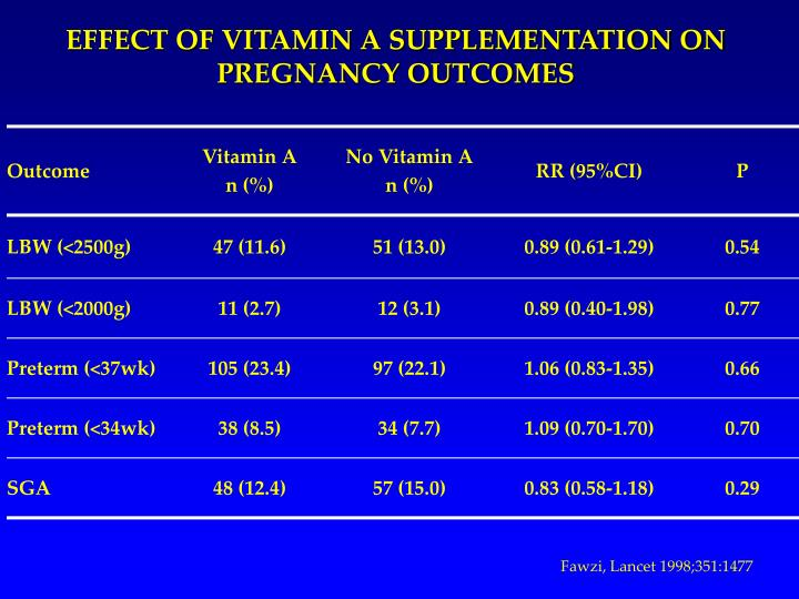 EFFECT OF VITAMIN A SUPPLEMENTATION ON PREGNANCY OUTCOMES