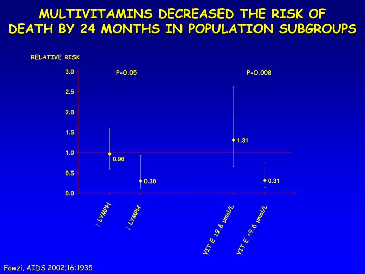 MULTIVITAMINS DECREASED THE RISK OF