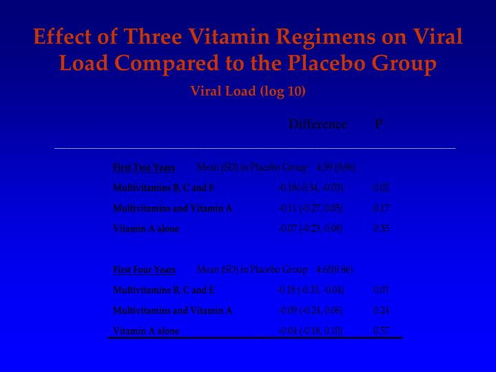 Effect of Three Vitamin Regimens on Viral Load Compared to the Placebo Group