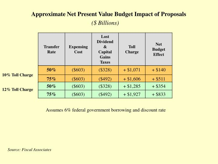 Approximate Net Present Value Budget Impact of Proposals