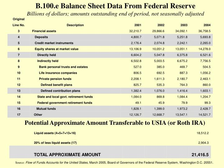 B.100.e Balance Sheet Data From Federal Reserve