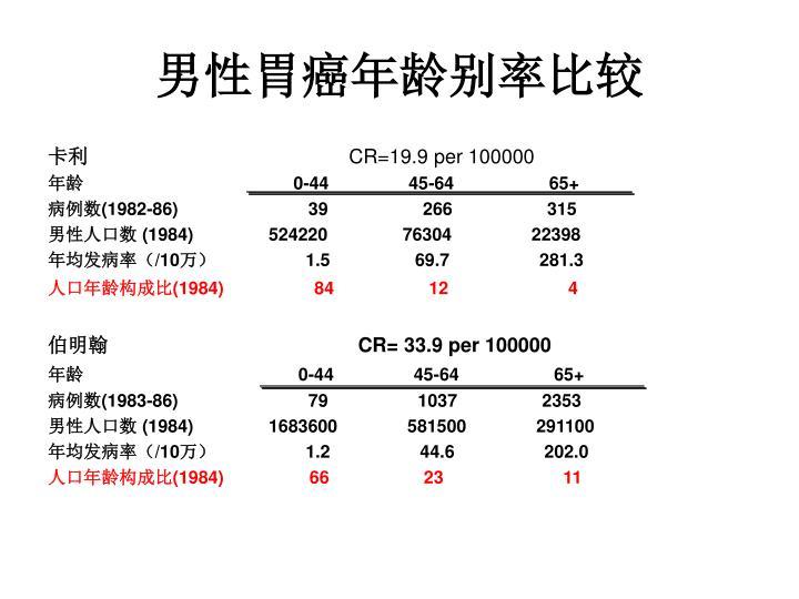 男性胃癌年龄别率比较